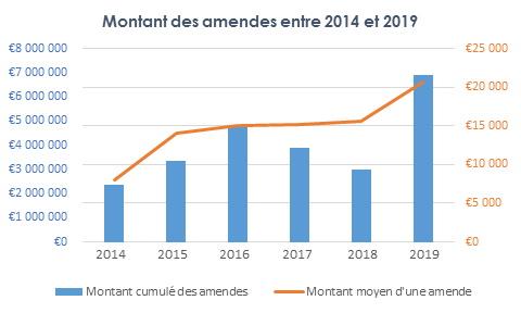 Montant des amendes entre 2014 et 2019