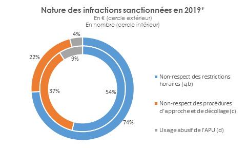 Nature des infractions sanctionnées en 2019